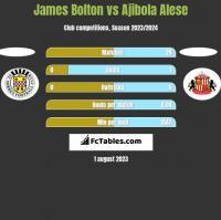 James Bolton vs Ajibola Alese h2h player stats