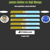 James Bolton vs Haji Mnoga h2h player stats