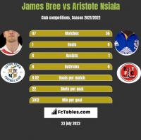 James Bree vs Aristote Nsiala h2h player stats