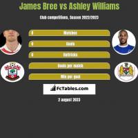 James Bree vs Ashley Williams h2h player stats
