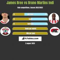 James Bree vs Bruno Martins Indi h2h player stats