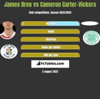 James Bree vs Cameron Carter-Vickers h2h player stats