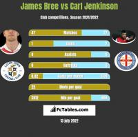 James Bree vs Carl Jenkinson h2h player stats