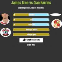 James Bree vs Cian Harries h2h player stats