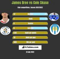James Bree vs Cole Skuse h2h player stats