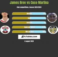 James Bree vs Cuco Martina h2h player stats