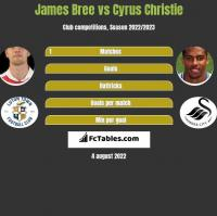 James Bree vs Cyrus Christie h2h player stats