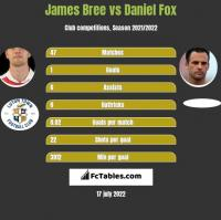 James Bree vs Daniel Fox h2h player stats