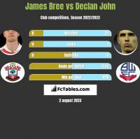 James Bree vs Declan John h2h player stats
