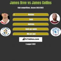 James Bree vs James Collins h2h player stats