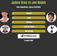 James Bree vs Joe Rodon h2h player stats