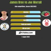 James Bree vs Joe Worrall h2h player stats