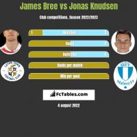 James Bree vs Jonas Knudsen h2h player stats