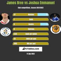 James Bree vs Joshua Emmanuel h2h player stats