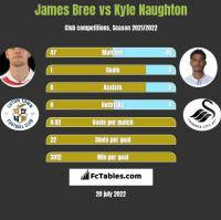 James Bree vs Kyle Naughton h2h player stats