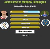 James Bree vs Matthew Pennington h2h player stats