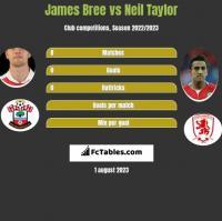 James Bree vs Neil Taylor h2h player stats