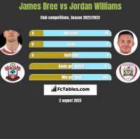 James Bree vs Jordan Williams h2h player stats