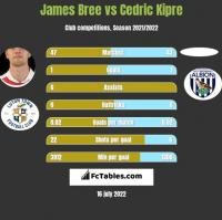 James Bree vs Cedric Kipre h2h player stats