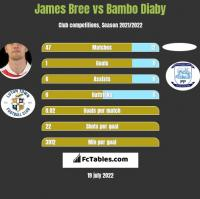 James Bree vs Bambo Diaby h2h player stats