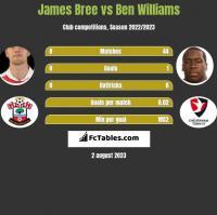 James Bree vs Ben Williams h2h player stats