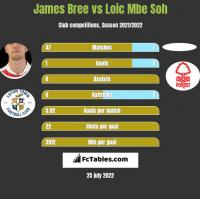 James Bree vs Loic Mbe Soh h2h player stats