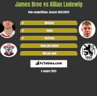 James Bree vs Kilian Ludewig h2h player stats