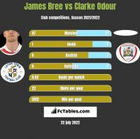 James Bree vs Clarke Odour h2h player stats
