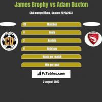 James Brophy vs Adam Buxton h2h player stats