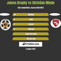 James Brophy vs Christian Mbulu h2h player stats