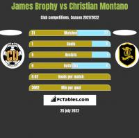 James Brophy vs Christian Montano h2h player stats