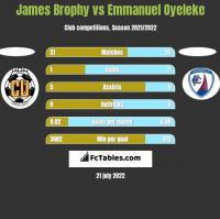 James Brophy vs Emmanuel Oyeleke h2h player stats