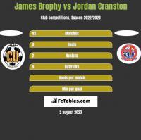 James Brophy vs Jordan Cranston h2h player stats