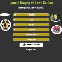 James Brophy vs Luke Conlan h2h player stats