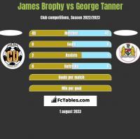 James Brophy vs George Tanner h2h player stats