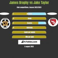 James Brophy vs Jake Taylor h2h player stats