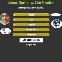 James Chester vs Alan Sheehan h2h player stats