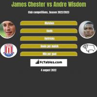 James Chester vs Andre Wisdom h2h player stats