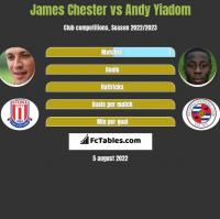 James Chester vs Andy Yiadom h2h player stats