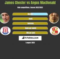 James Chester vs Angus MacDonald h2h player stats