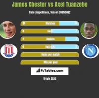 James Chester vs Axel Tuanzebe h2h player stats