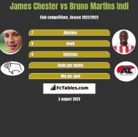James Chester vs Bruno Martins Indi h2h player stats