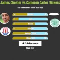 James Chester vs Cameron Carter-Vickers h2h player stats