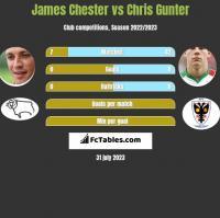 James Chester vs Chris Gunter h2h player stats