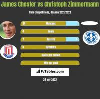 James Chester vs Christoph Zimmermann h2h player stats