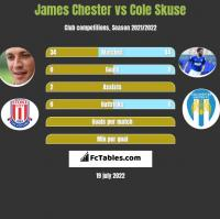 James Chester vs Cole Skuse h2h player stats