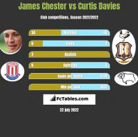 James Chester vs Curtis Davies h2h player stats
