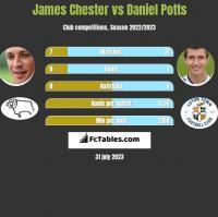 James Chester vs Daniel Potts h2h player stats
