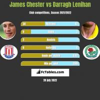 James Chester vs Darragh Lenihan h2h player stats