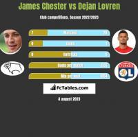 James Chester vs Dejan Lovren h2h player stats